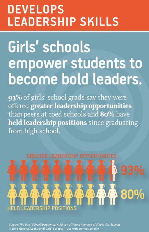 stats girls school