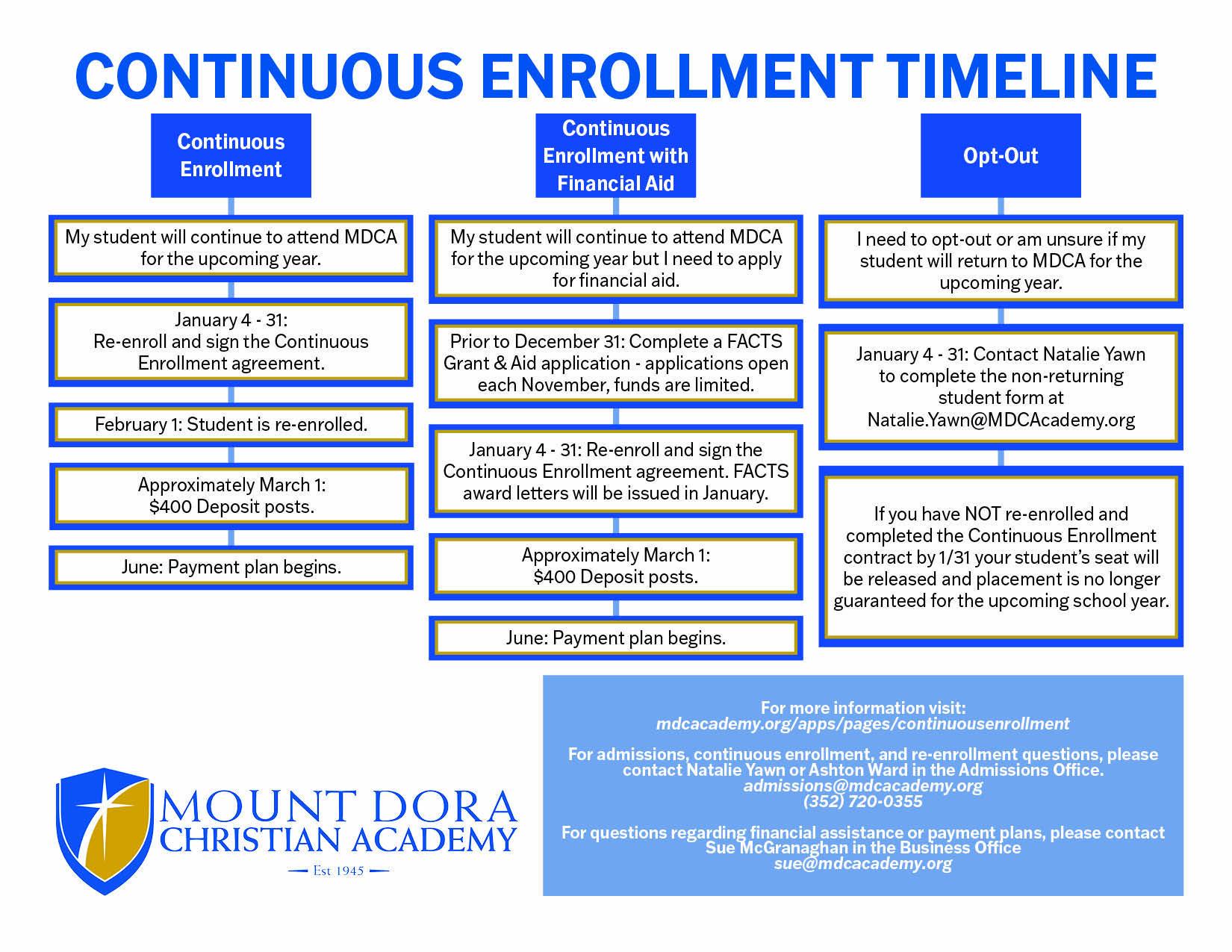 Continuous Enrollment Timeline