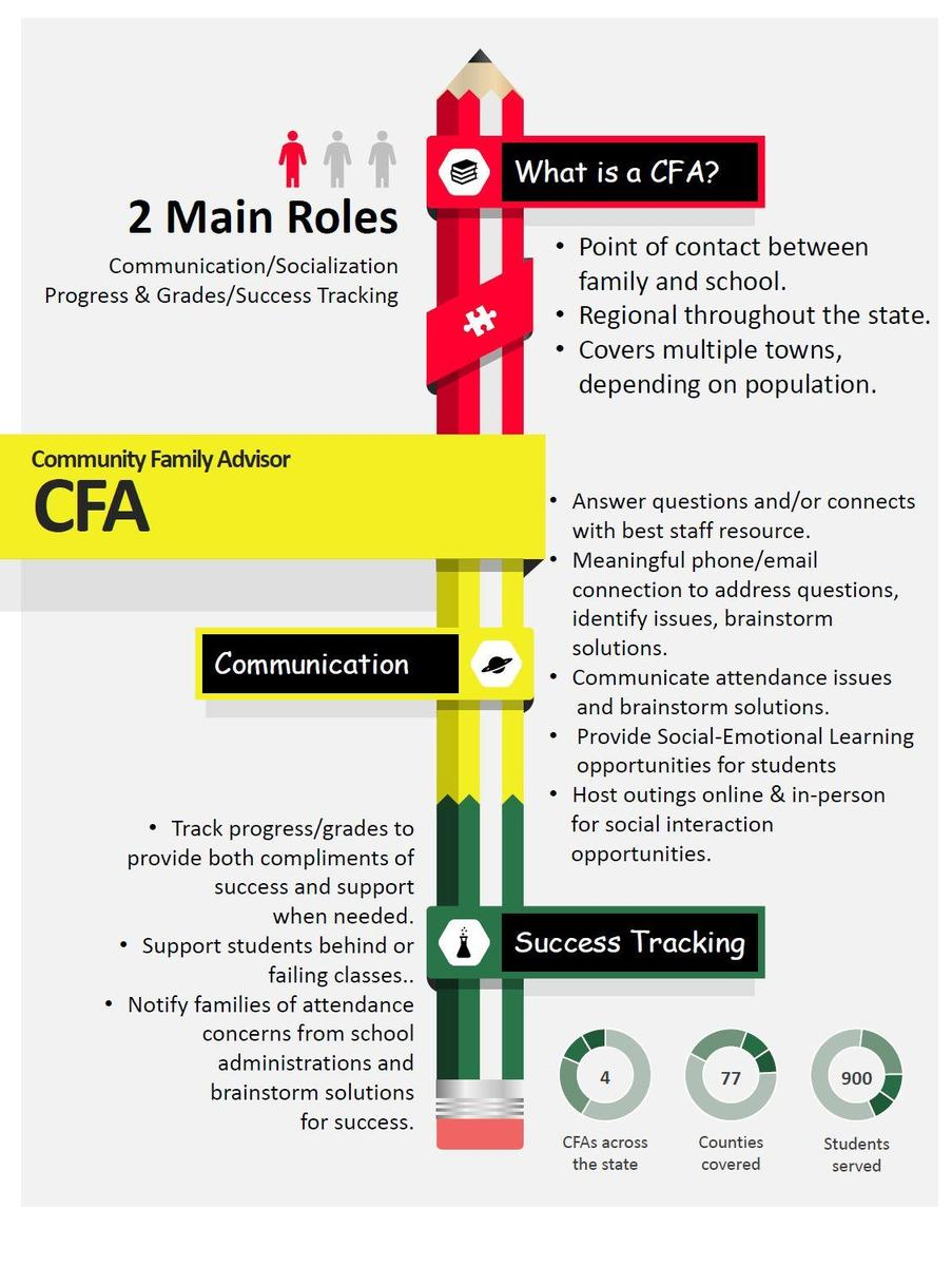 Image - What is a CFA