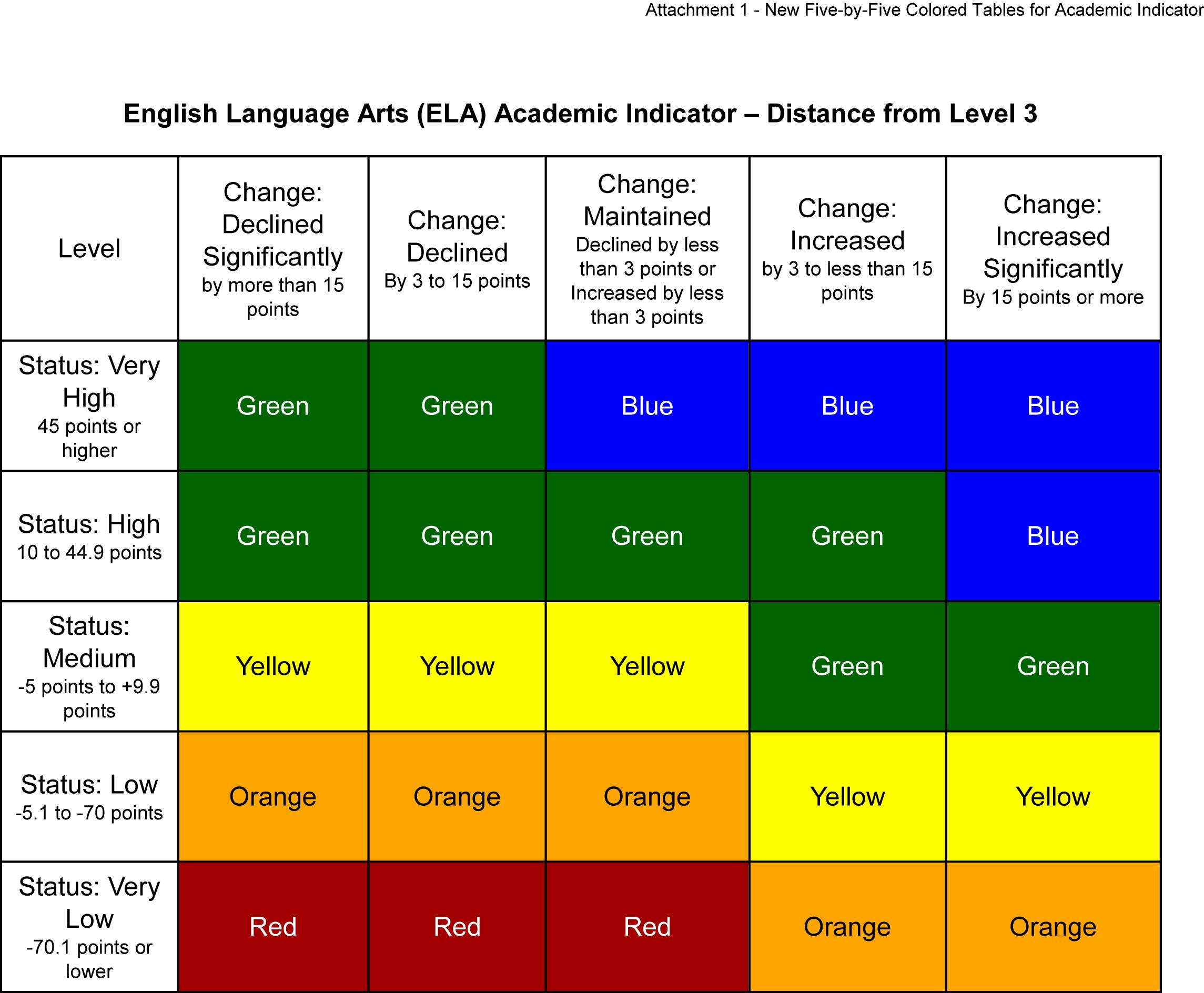 Figure 1. English Language Arts Academic Indicator, Dashboard 5 x 5.