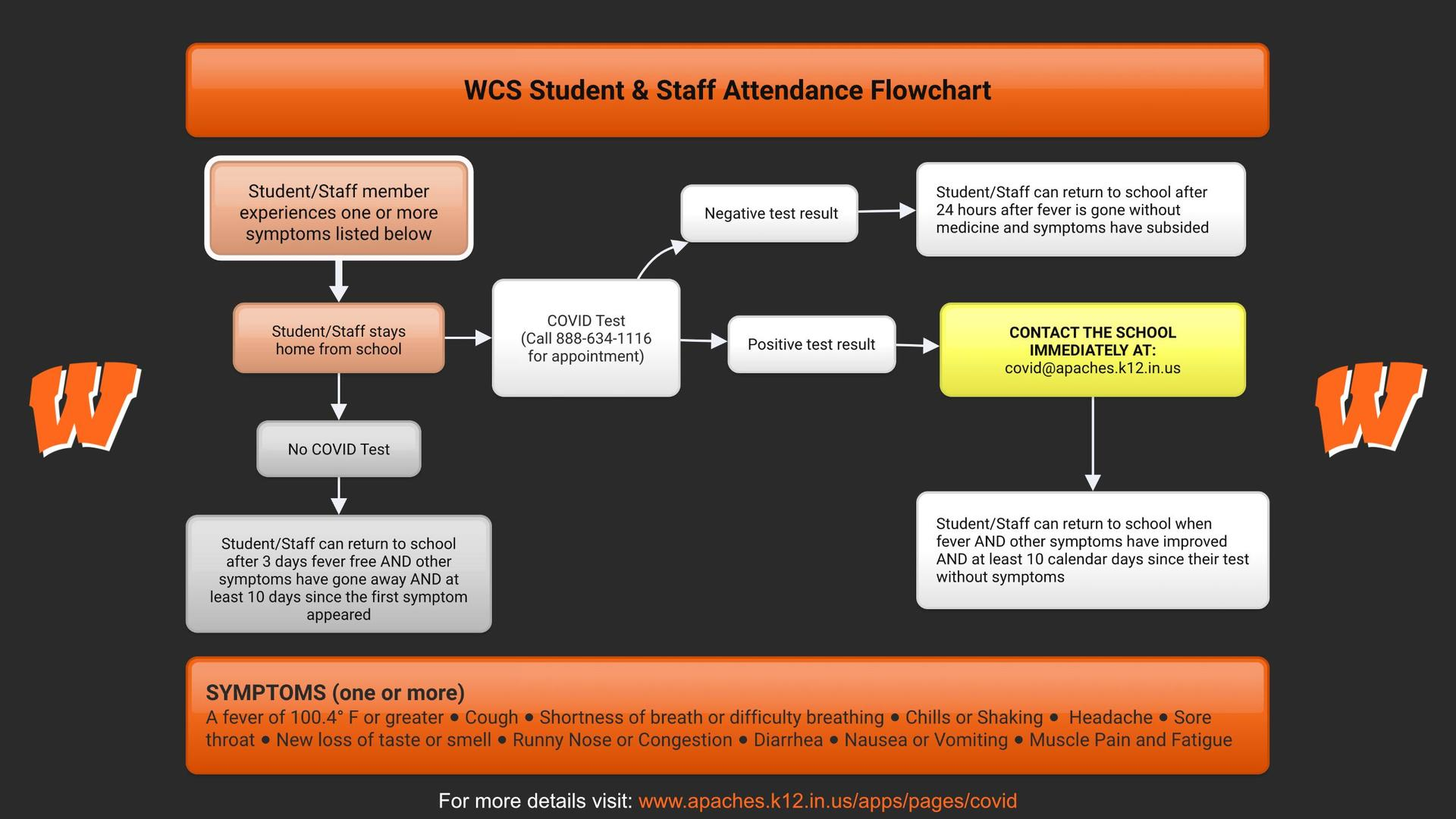 Staff and student attendance flowchart