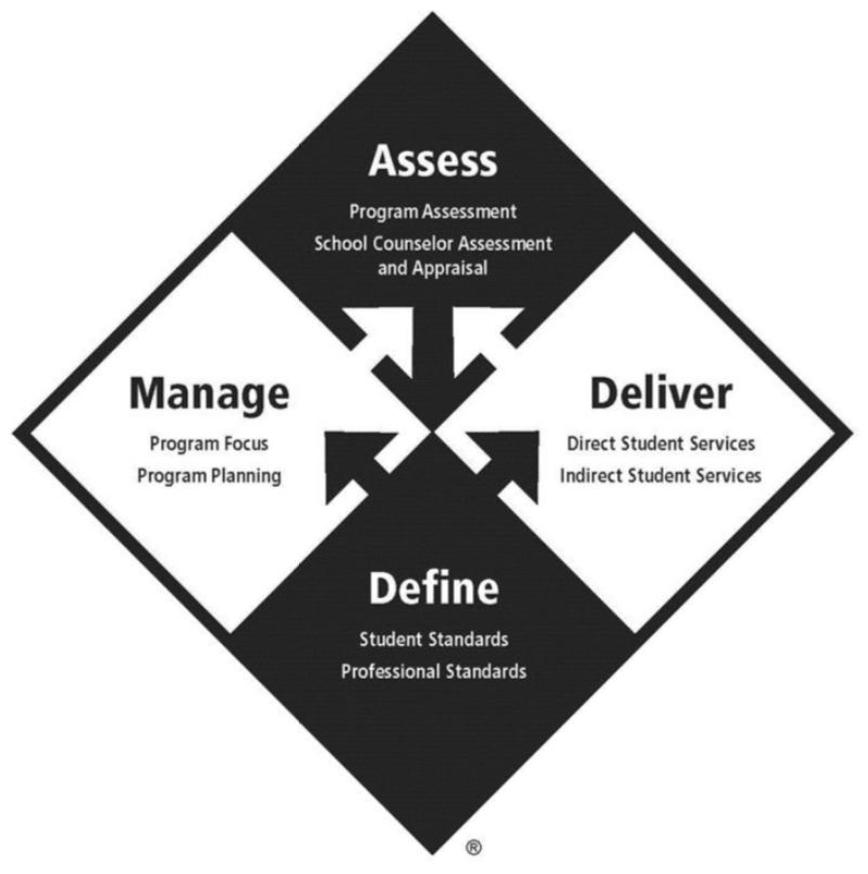 ASCA Model