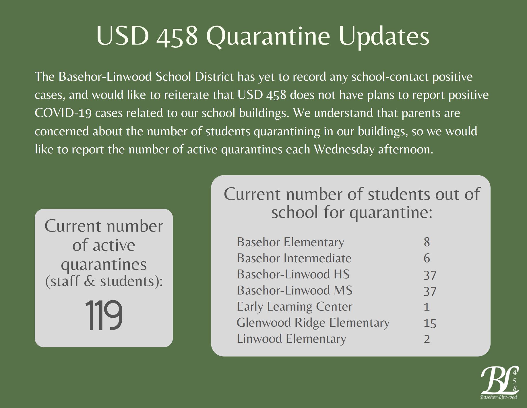 119 Quarantines