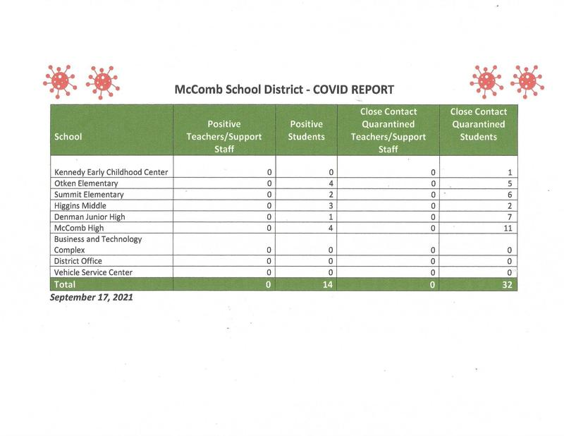 COVID-19 Report for week ending 9-17-2021