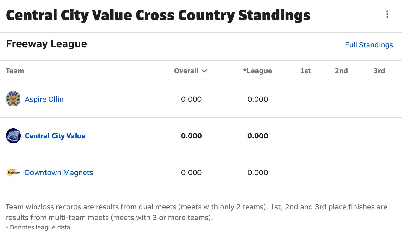 2021-2022 Cross Country Standings