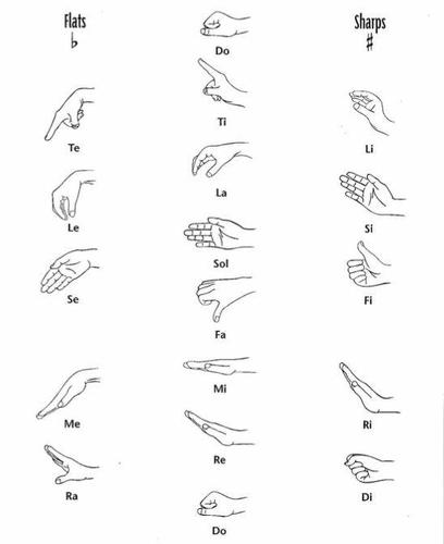 Curwen Handsigns for Chromatic Solfege