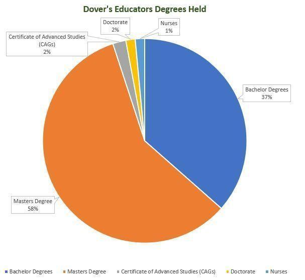 pie chart of dover's educators degress held