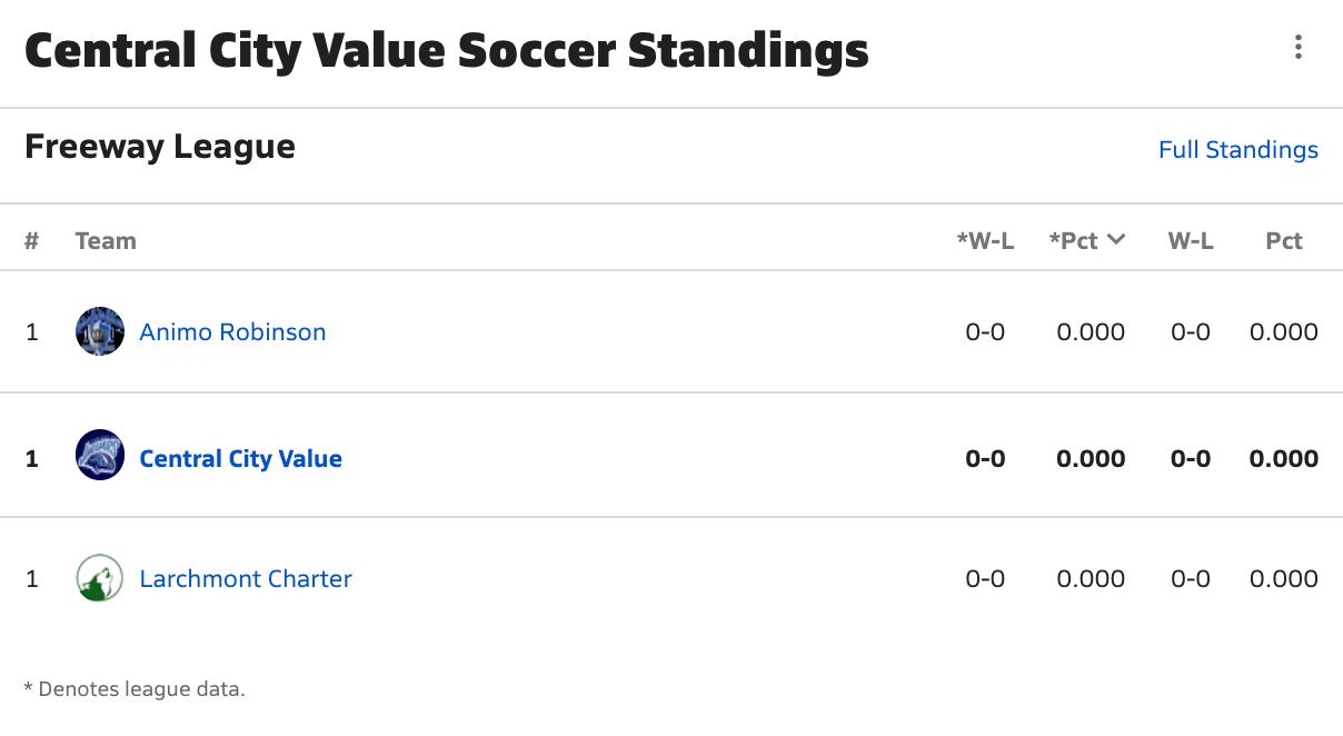 2021-2022 Boys Soccer Freeway League Standings