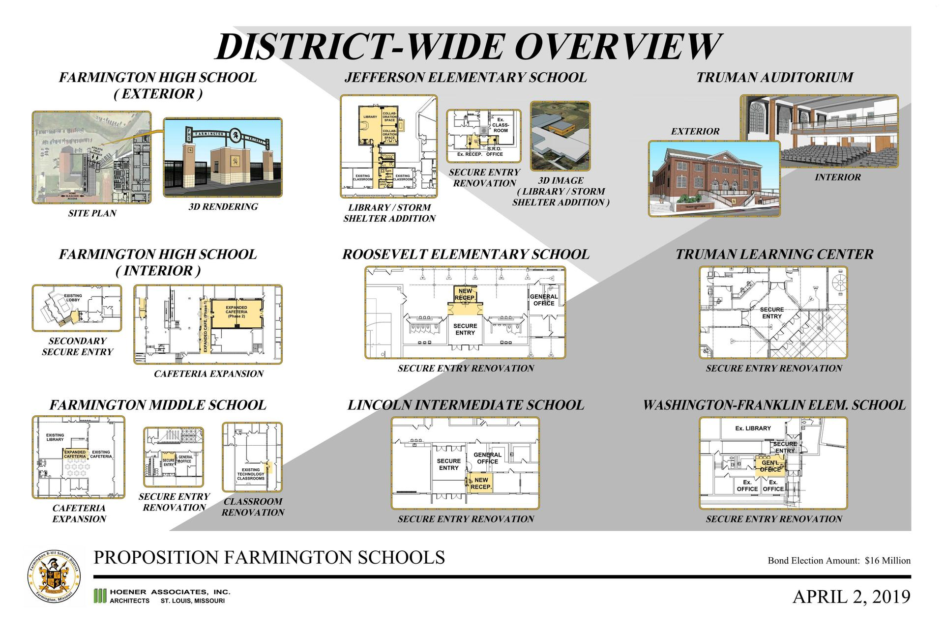 District-Wide Overview