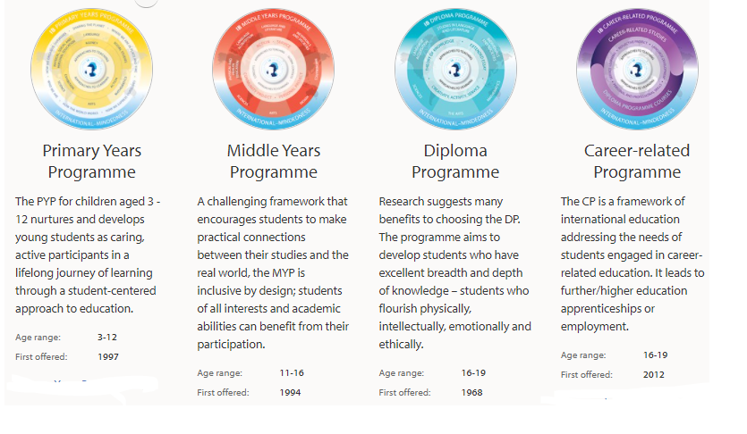 An info-graphic on the four areas of IB