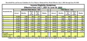 Income levels for 2021-2022 school year