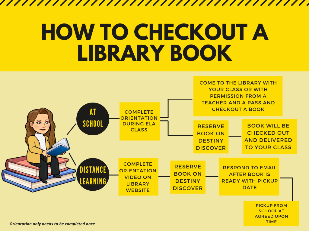 How to checkout a book
