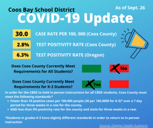 Covid pic update as of Sept 26