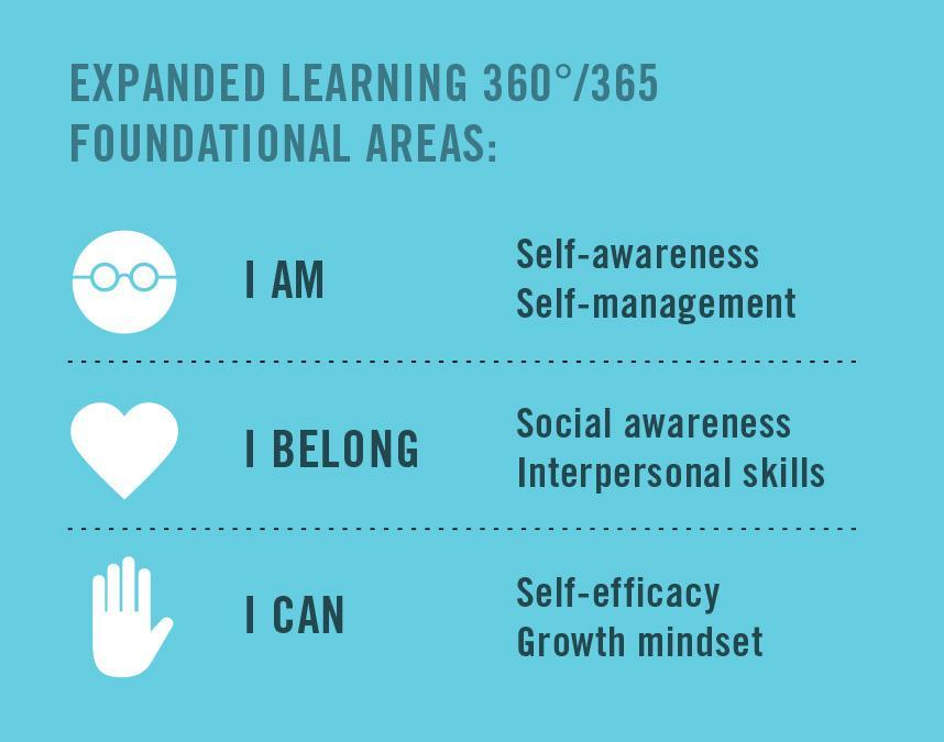 Expanded learning Social Emotional Chart