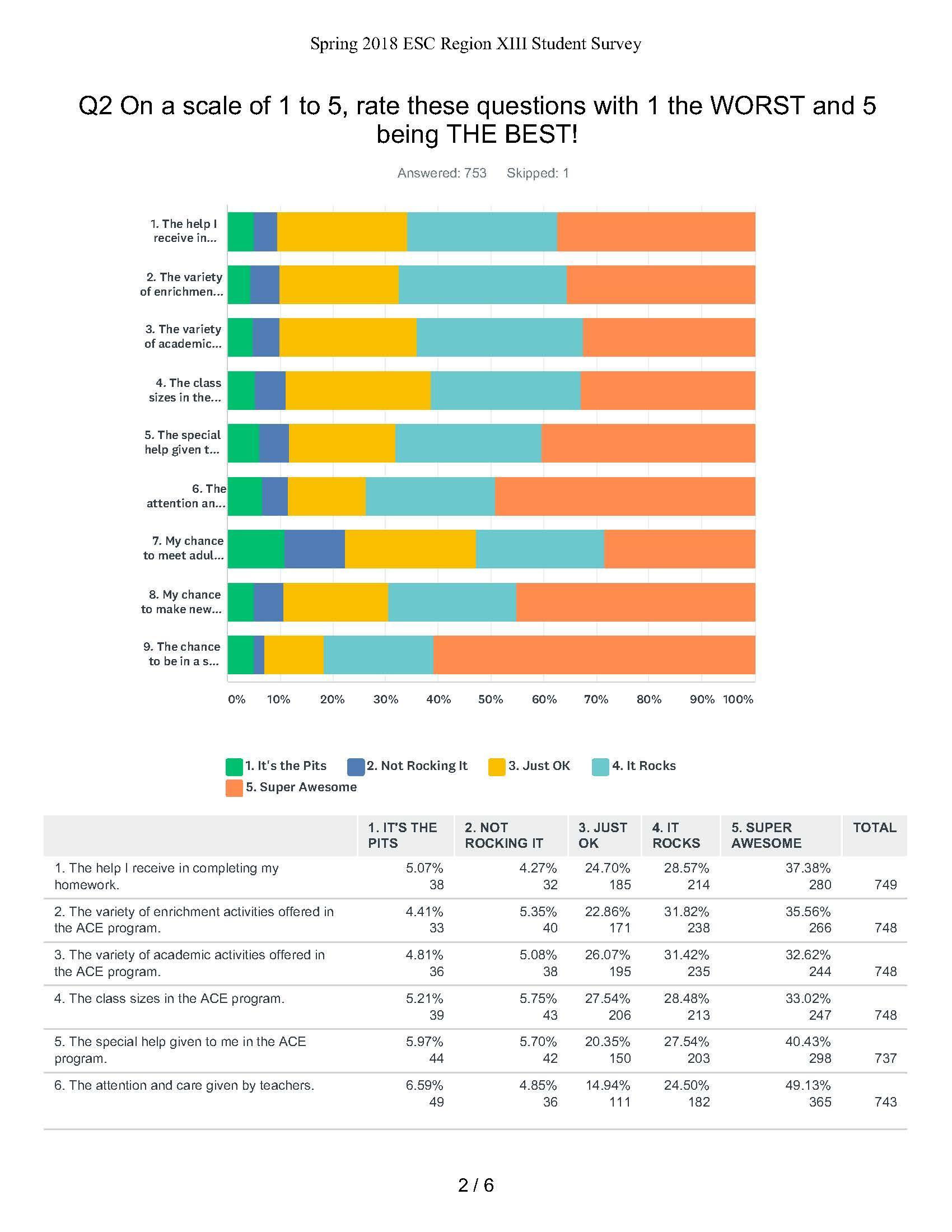 Program Evaluation Report – After School Program