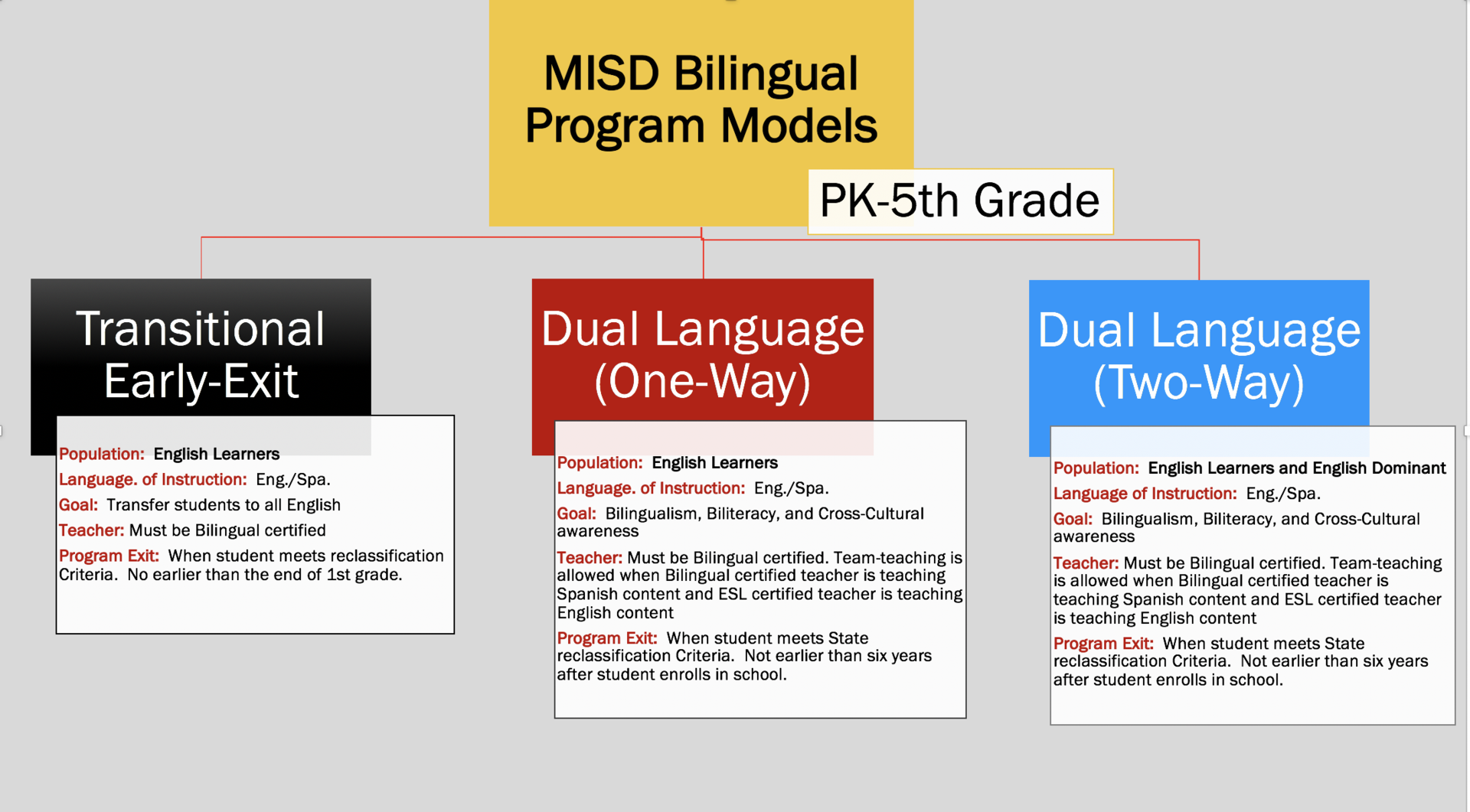 Bilingual Programs Models. Transitional Early-Exit with population for English Learners. Language of instruction is English and Spanish. The goal is to transfer students to all English. Teacher must be Bilingual certified. Program exit is when student meets reclassification criteria and no earlier than at the end of 1st grade. Dual Language One Way. Population is English Learners. Language of instructions is English and Spanish. Goal is bilingualism, biliteracy, and cros-cultural awareness.  Teachers must be bilingual certified. Team teaching is allowed when Bilingual certified teacher teaches the Spanish content and ESL certified teacher teachers the English content.  Program exit is when English learner meets the state's reclassification criteria and not earlier than 6 years.