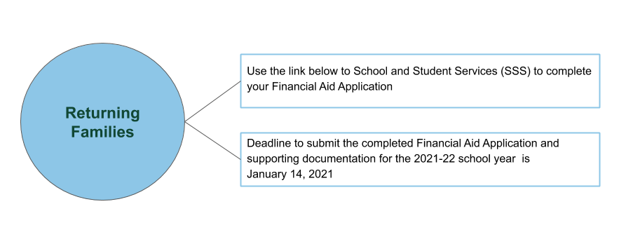 Financial Aid Application Process for returning families