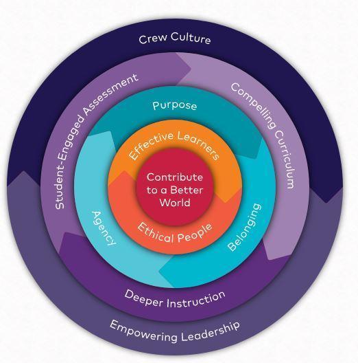 EL Character Framework
