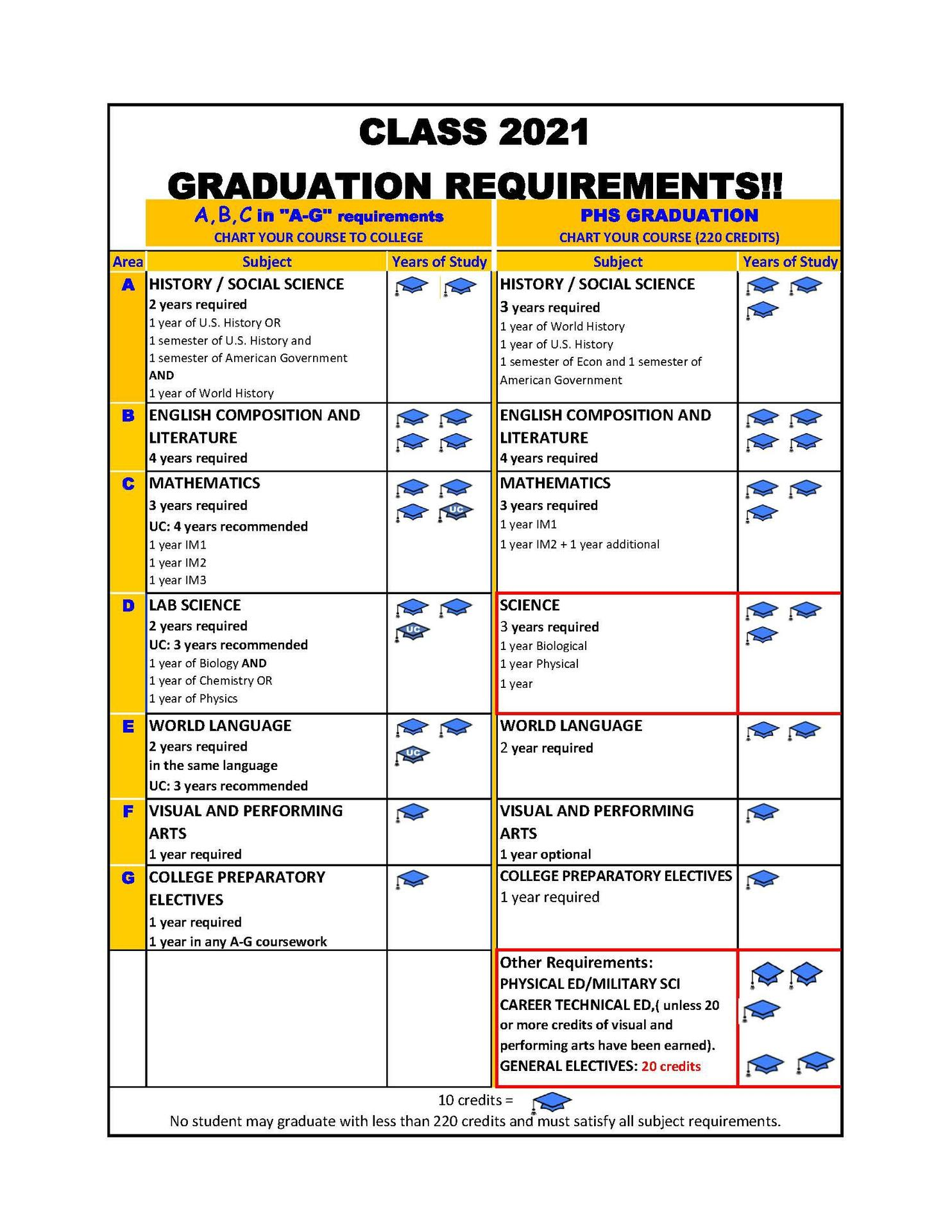 Graduation A G Requirements Guidance Prospect High School