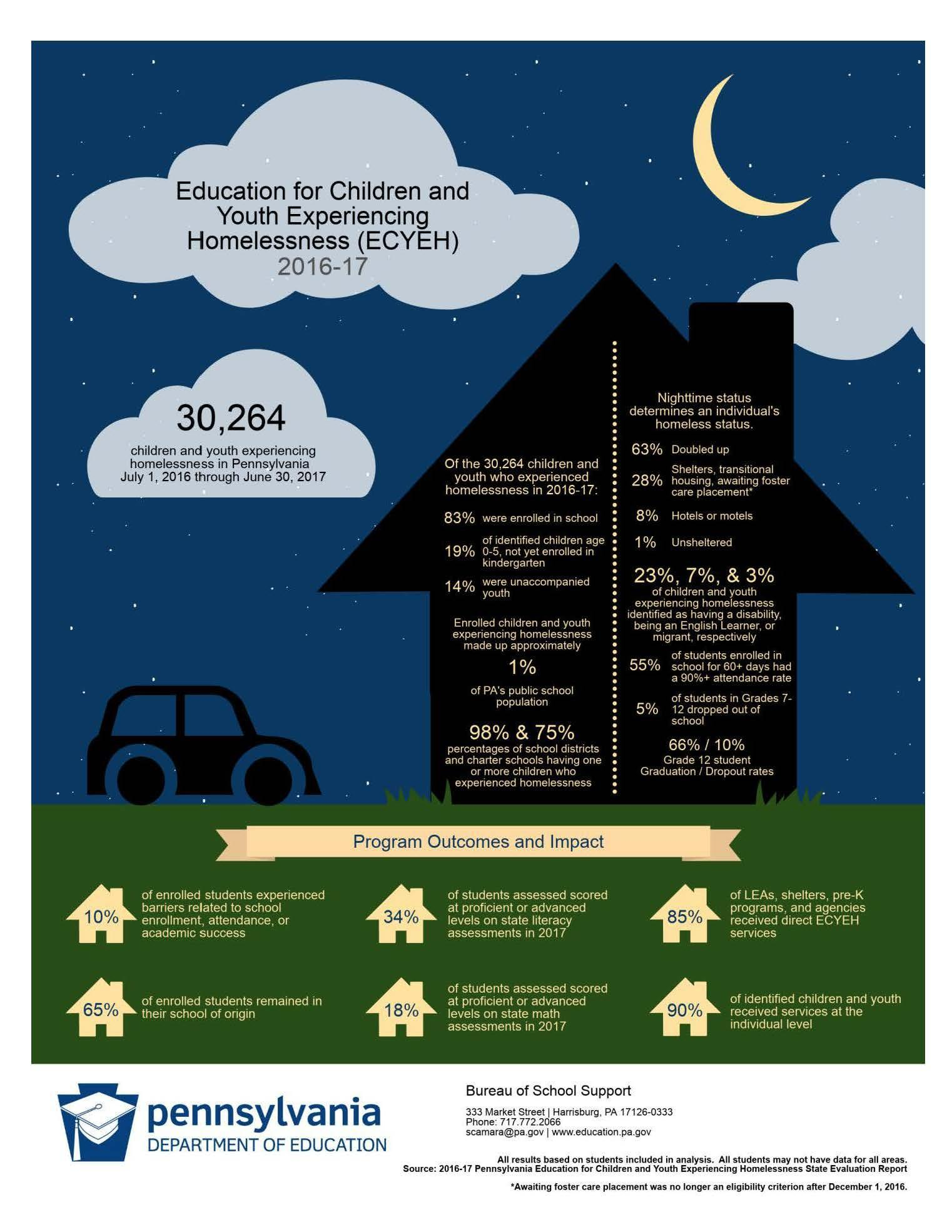 Homeless Infographic