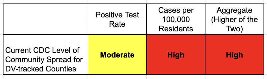 COVID levels overall