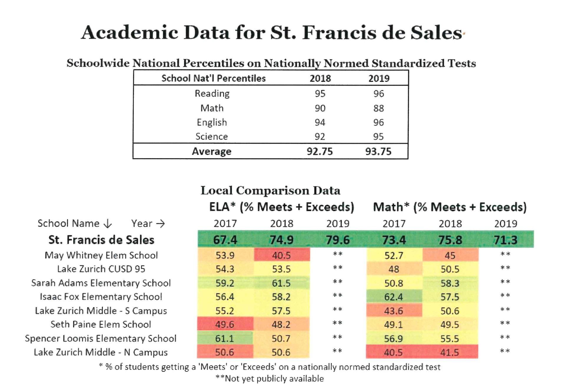 Academic Data for SFS