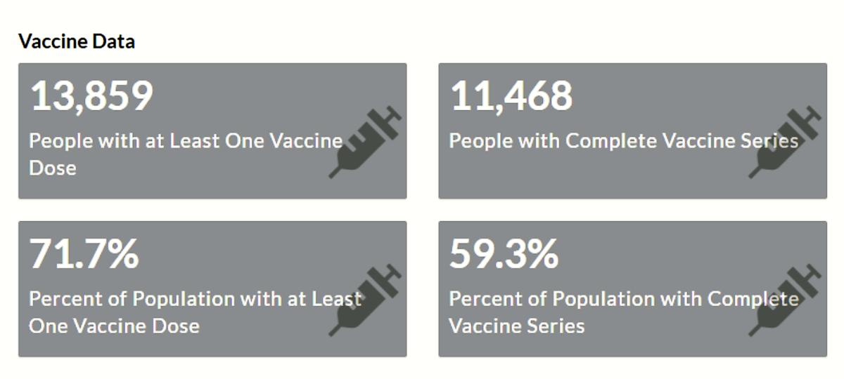 Homewood vaccine data