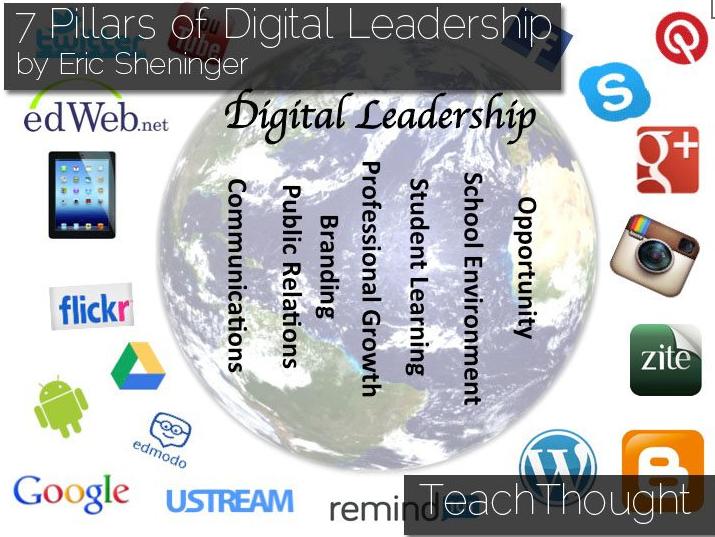 7 Pillar Digital Leadership