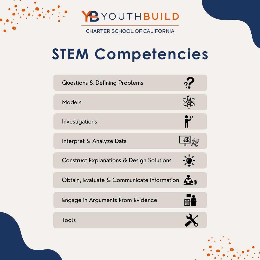 STEM Competencies