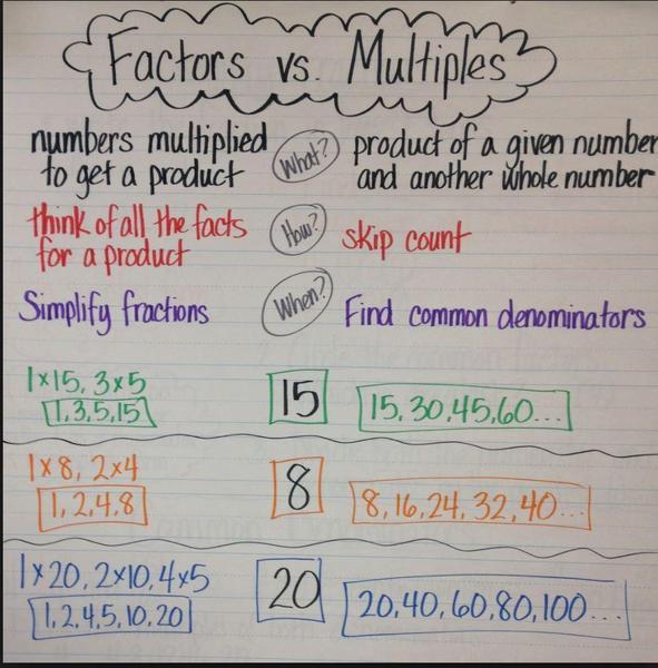 factor vs multiple.JPG