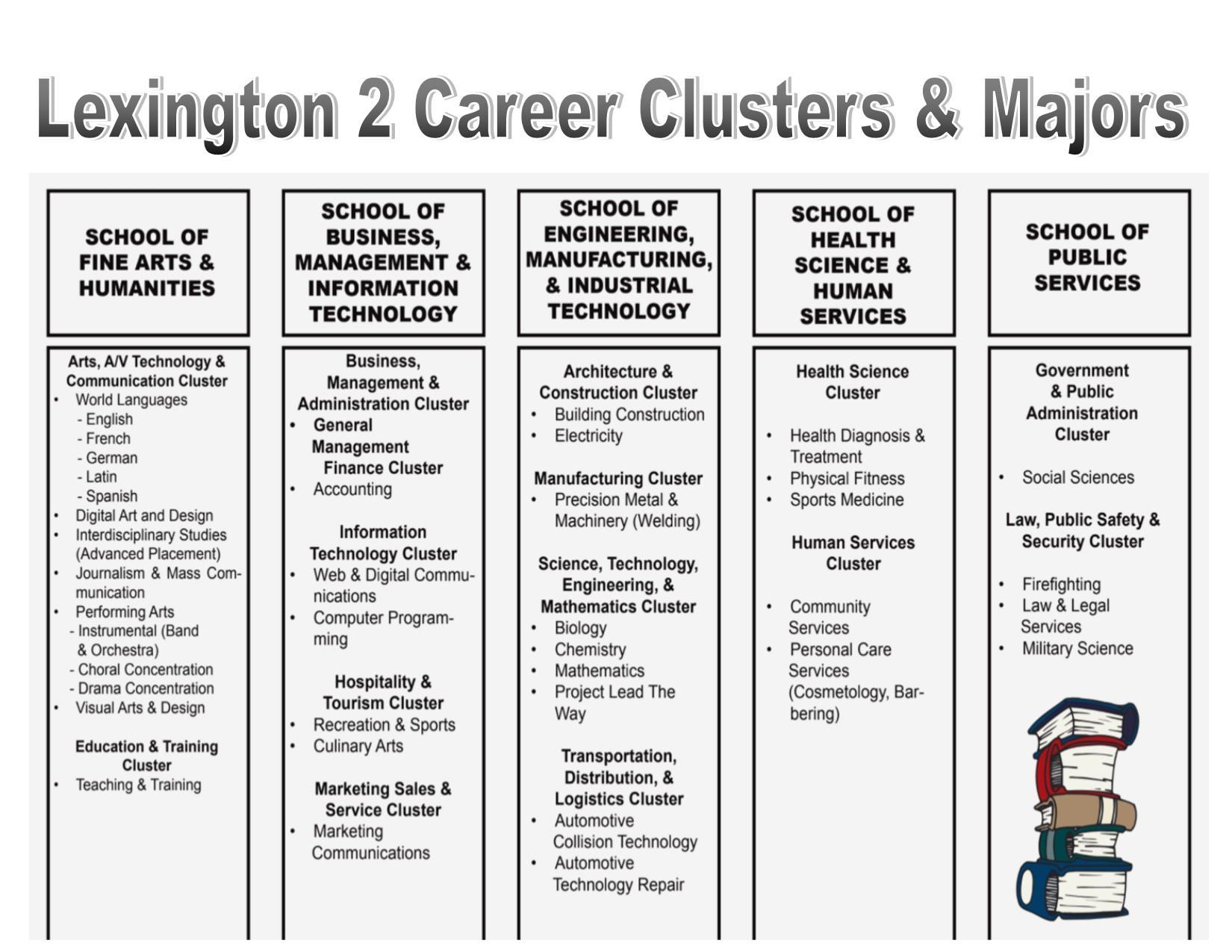 Lex 2 Career Clusters and Majors