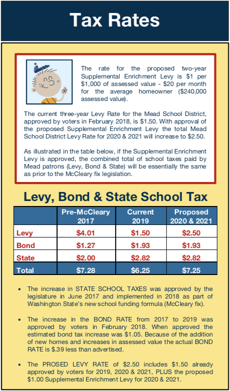 Tax Rates – Safety, Security & Student Wellness Enrichment