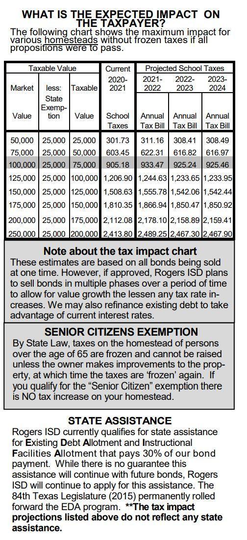 2021 Bond - Tax Impact