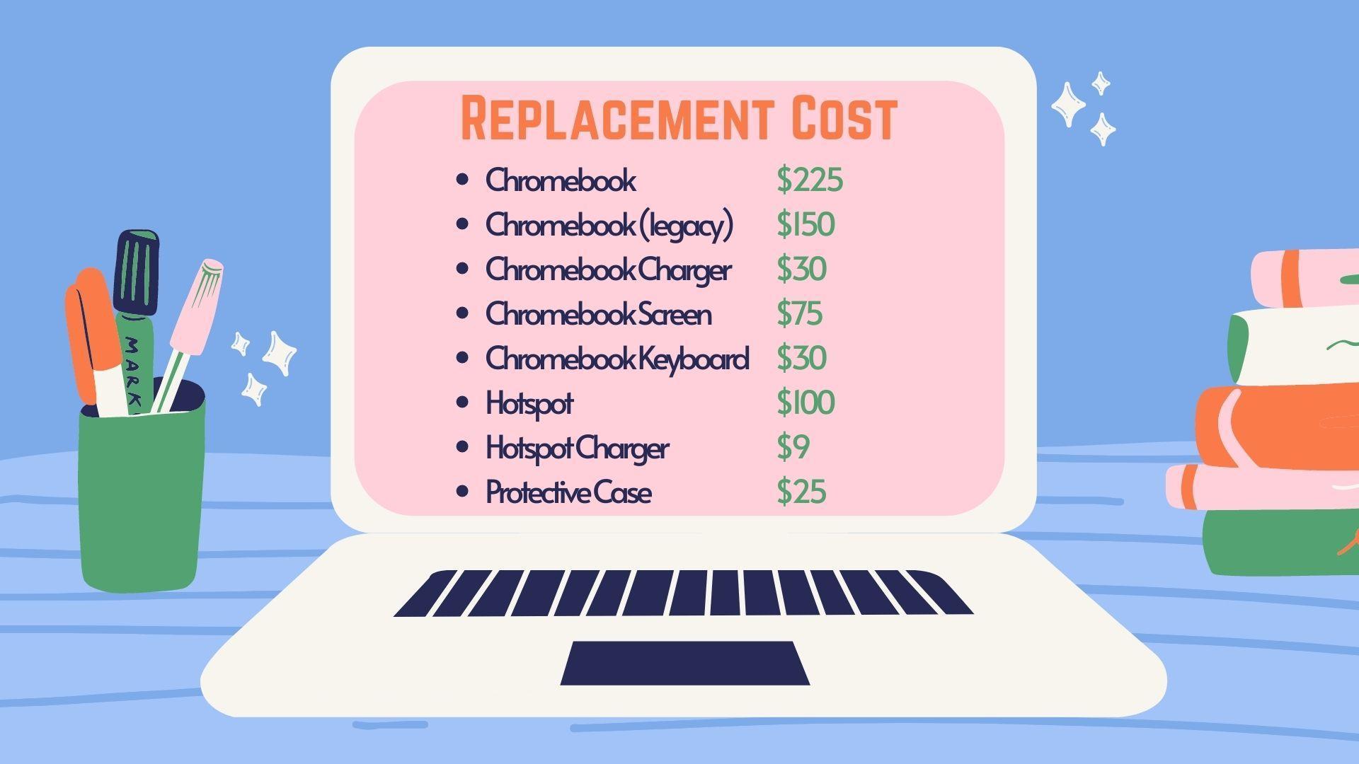 CB Cost