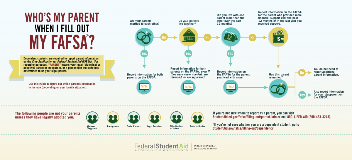 Which parent can you use for FAFSA?