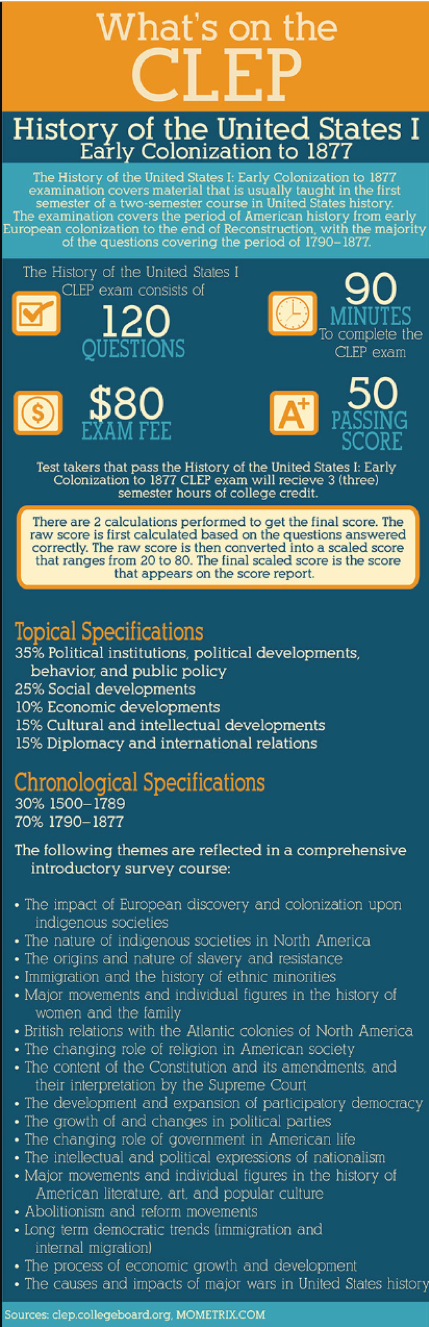 CLEP Information - US History 1 & Natural Sciences – CLEP