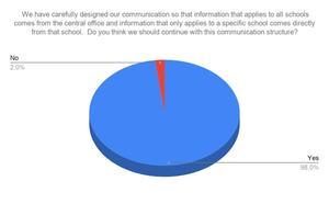 Communications Survey Result III