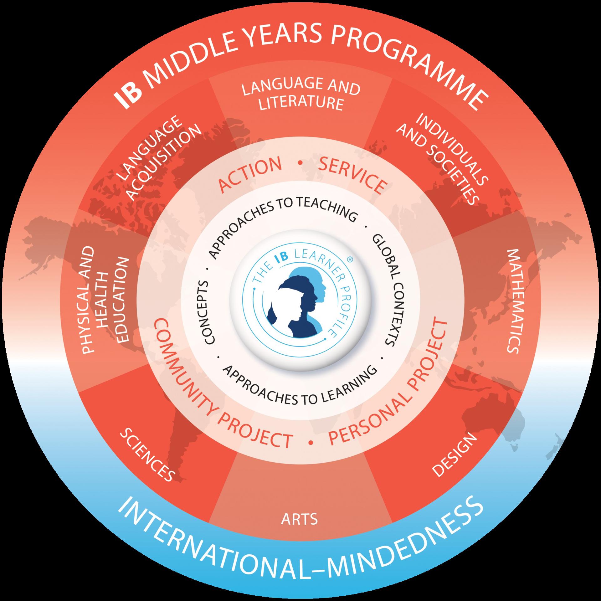 IB Middle Years Program (IBMYP) – International Baccalaureate (IB
