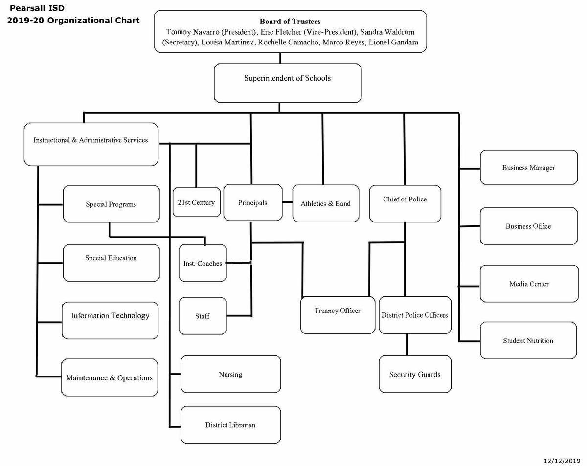 2019-20 Organization Chart