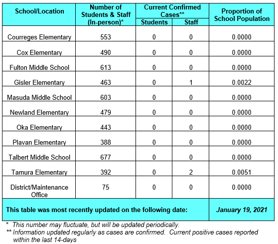 FVSD COVID-19 Dashboard Graphic (please contact FVSD at 714-843-3200 if you need assistance accessing this information)