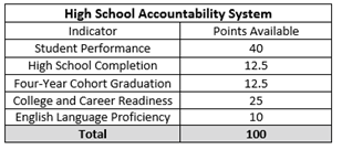 High School Indicators