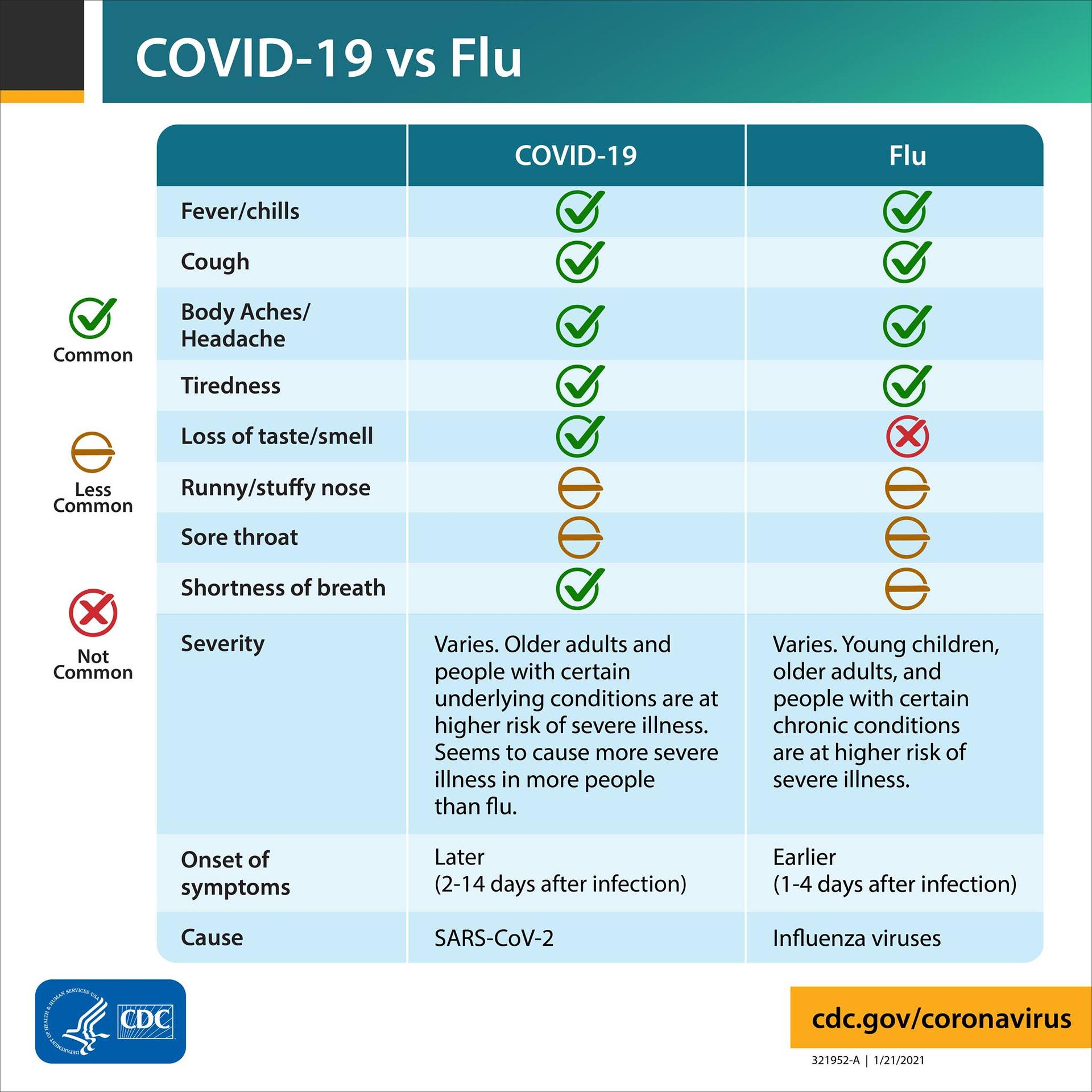 Covid 19 and Flu