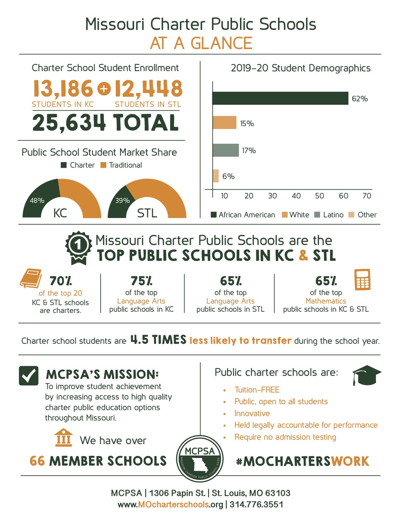 2020 MO Charter Schools Basic Data Sheet