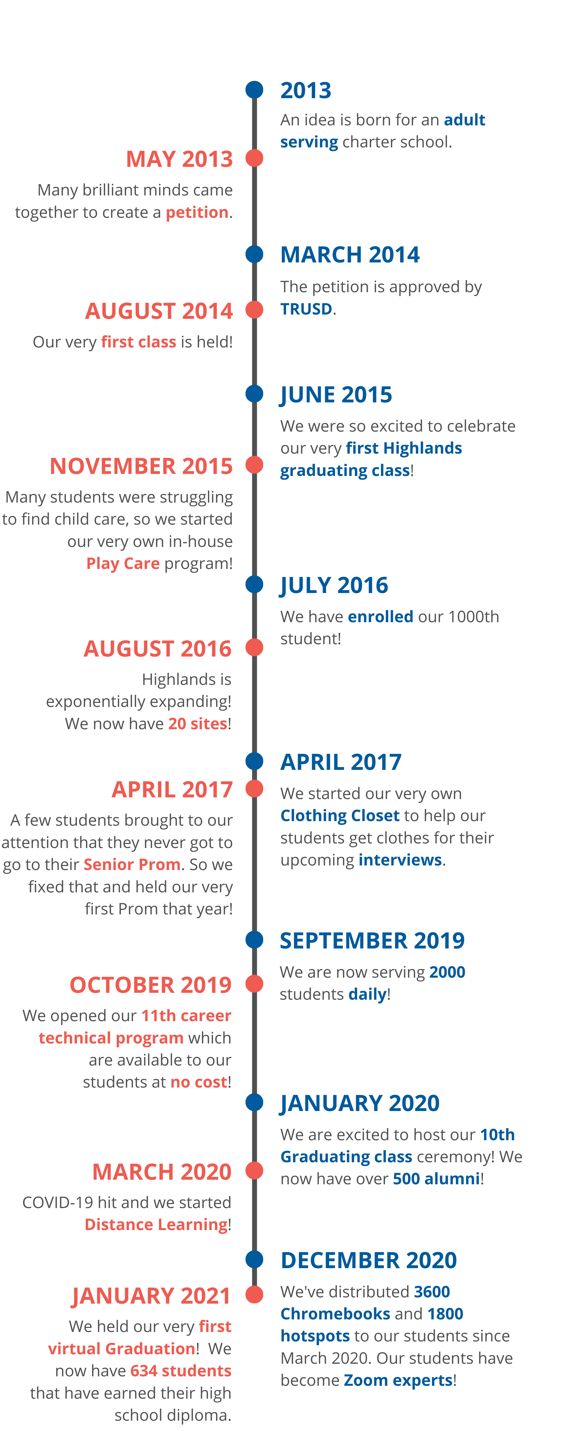 Timeline of Highlands Development