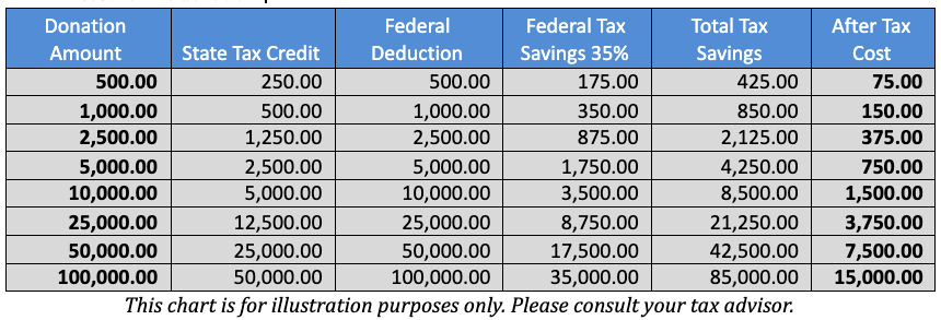 Tax Credit Illustration