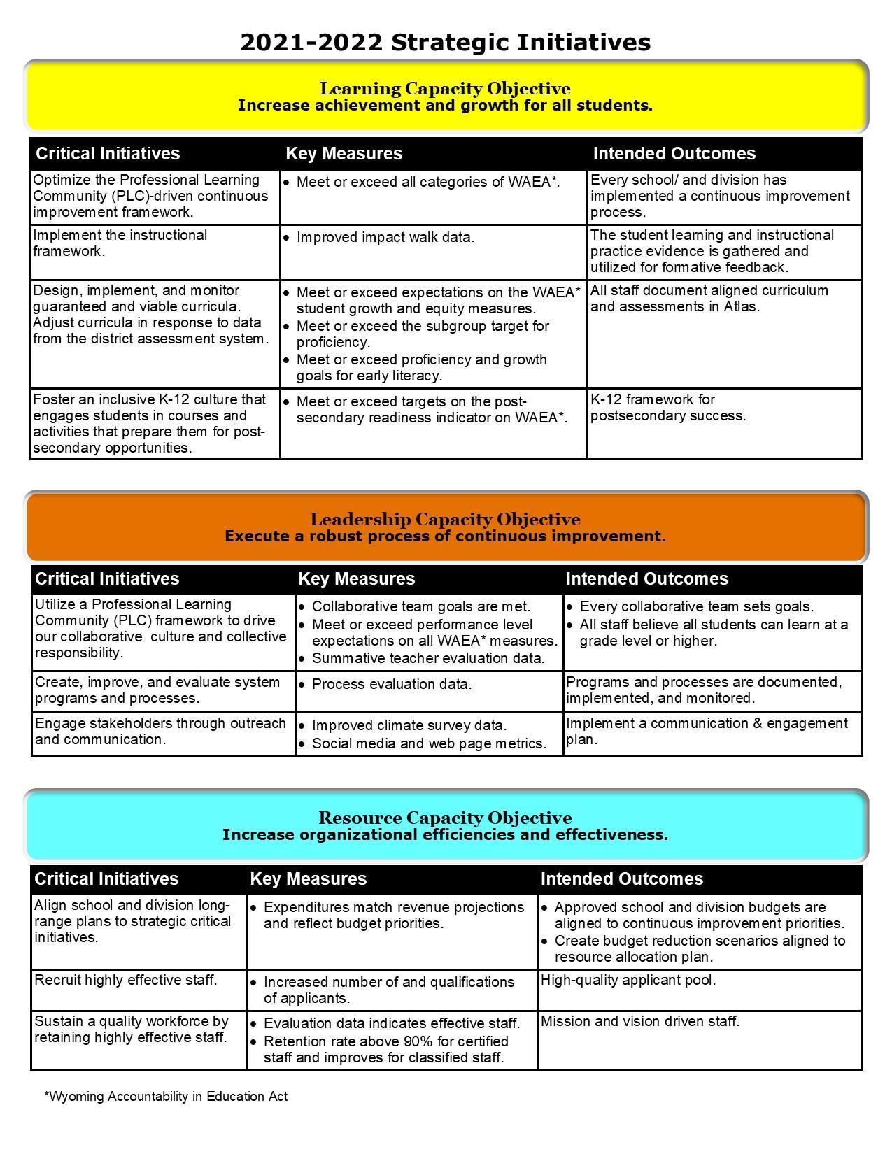Board Strategic Initiatives