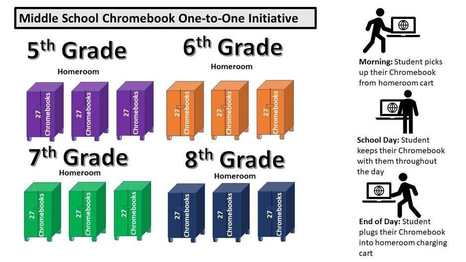 Chromebooks at SRS – Leanne Knight – St  Rita Catholic School