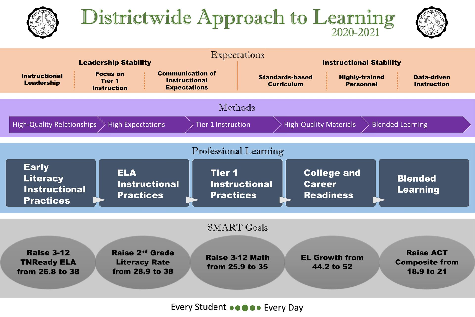 District-Wide Approach to Learning