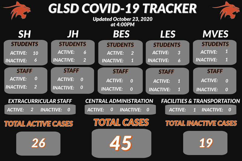 October 23, 2020 GLSD COVID-19 Tracker Featured Photo