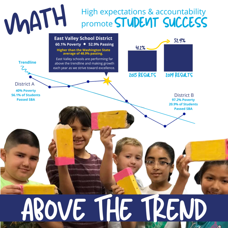 Picture of students holding pencils with a graph showing that East Valley Schools are performing much higher than other local schools on the math SBA.